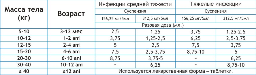 Клавомед Суспензия Инструкция Для Детей - фото 6